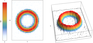 False color Image of a TAAP ring filled with Rb atoms