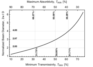 Plot of the real beam size calculated from the minimum transmitivity.